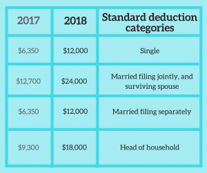 Standard deductions for 2018