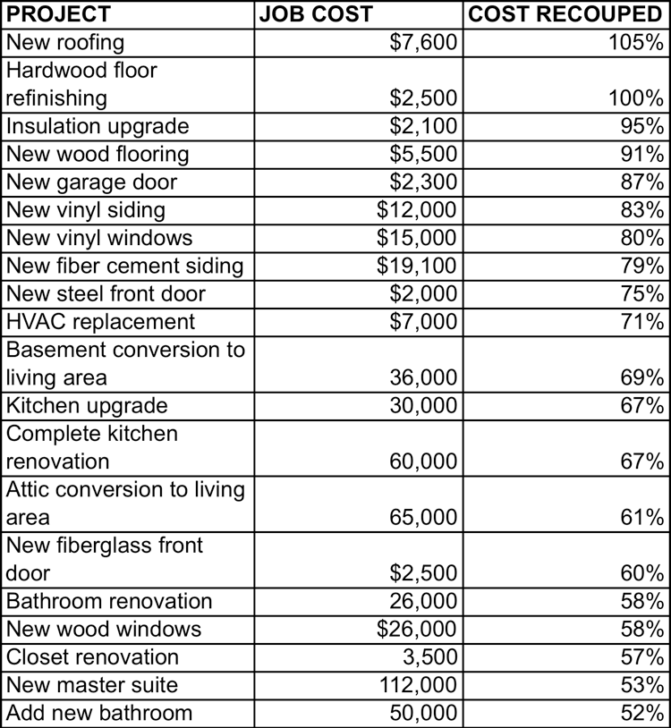 What home improvements give the best return on investment