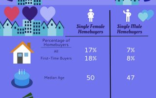 Single women homeowners