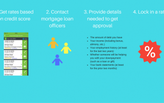 How to shop for a mortgage