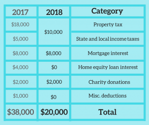 How homeowner taxes change for 2018