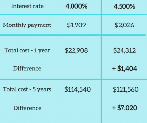 mortgage interest rate differences
