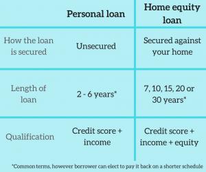 Personal loan vs home equity loan