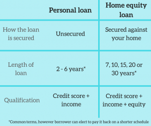 Home Improvement Loan Smack Down M T Home Equity Loan Vs Marcus By Goldman Sachs Personal Loan Homeowner Homeownering