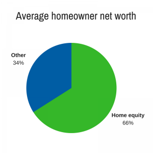 Average homeowner net worth