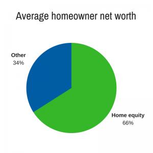 Average homeowner net worth