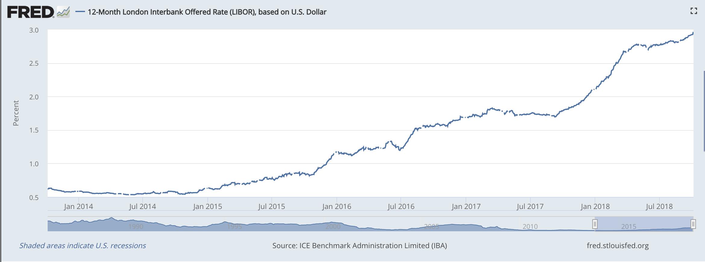 Rising interest rates ARM