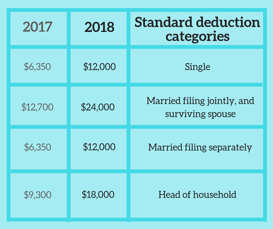 Standard tax deduction