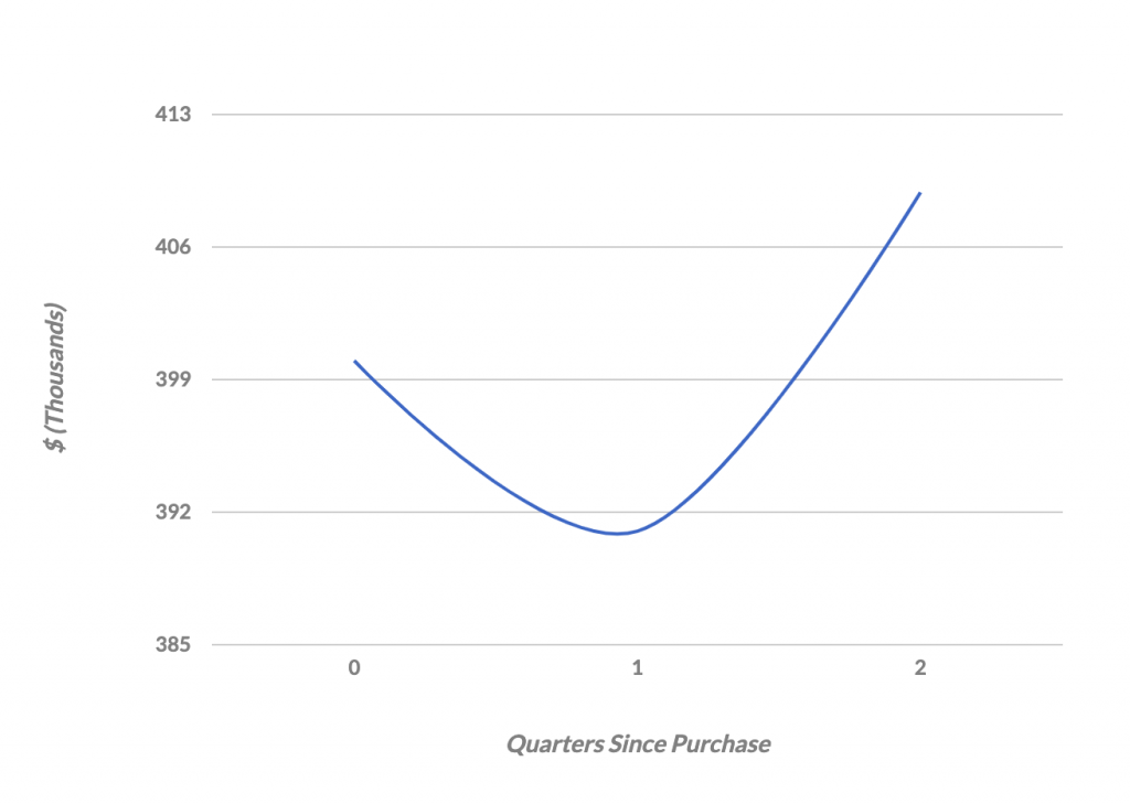 average house appreciation rates