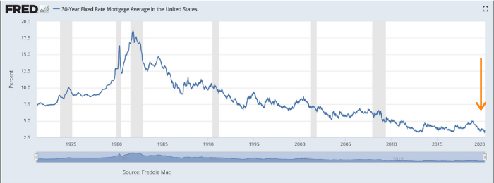 Historical Mortgage Rates