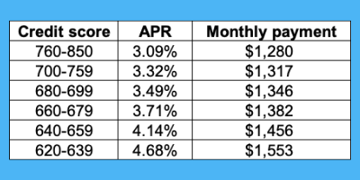 Mortgage rate by credit score